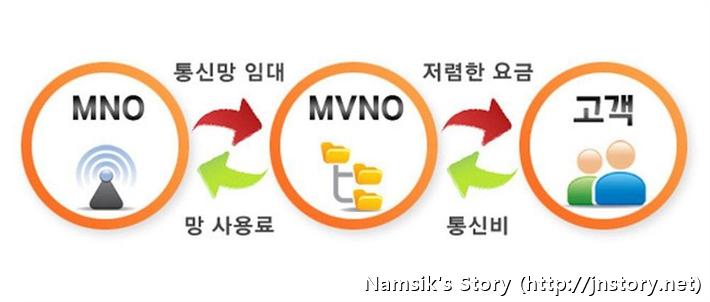 알뜰폰은 기지국이 없는 MVNO 사업자가 이동통신사 3사(SKT, KT, LG U+)의 망을 임대하여 사용자에게 자체 브랜드로 통신서비스를 저렴한 요금으로 재판매하는 것입니다.