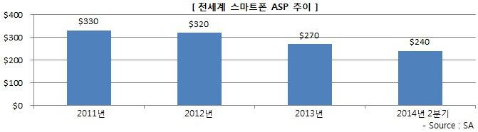 전세계 스마트폰 ASP 추이 - 2011년:330불, 2012년:320불, 2013년:270불, 2014년2분기:240불, 출처:스트래티지애널리틱스