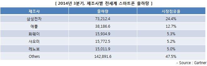 2014년 3분기 제조사별 전세계 스마트폰 출하량 (제조사-출하량-시장점유율 순) : 삼성전자-73212.4-24.4%, 애플-38186.6-12.7%, 화웨이-15934.9-5.3%, 샤오미-15772.5-5.2%, 레노보-15011.9-5.0%, 기타-142891.6-47.5%, 출처:가트너