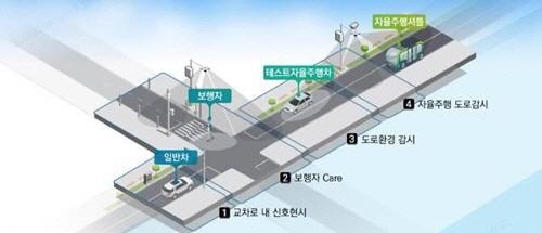 KT는 경기도(지사 남경필)의 '판교제로시티 자율주행 실증단지 구축사업'에 참여한다고 9일 밝혔다.