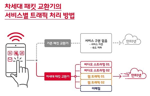 SK텔레콤이 삼성전자와 함께 「차세대 패킷 교환기」 개발을 완료했다고 14일 밝혔다.