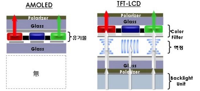 AMOLED, OLED와 Retina, IPS의 구조적 차이
