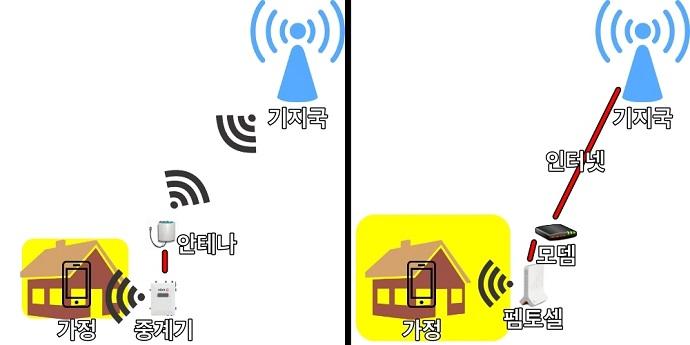 중계기는 가정 -중계기(안테나)-기지국, 펨토셀은 가정-펨토셀(모뎀)-인터넷-기지국 단계를 거친다