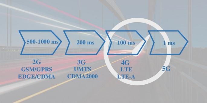 네트워크별 응답속도 그림(2G 네트워크 500-1000ms > 3G 네트워크 200ms > 4G 네트워크 100m > 5G 네트워크 1ms )