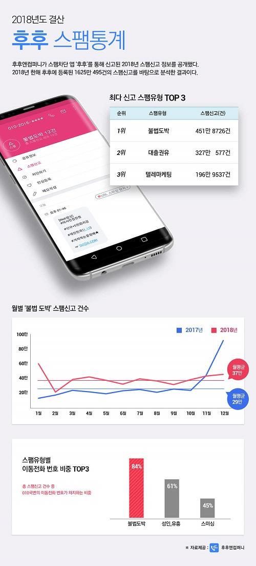 후후앤컴퍼니가 9일 스팸차단 애플리케이션 '후후'를 통해 2018년 한 해 이용자들이 신고한 스팸 건수 통계를 공개했다.