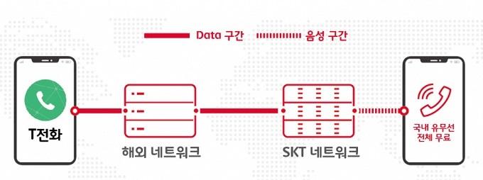 T전화 -- 해외 네트워크 -- SKT 네트워크 -- 국내 유무선 전체 무료