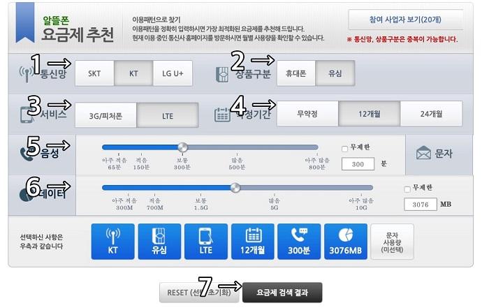 알뜰폰 요금제 추천 서비스 이용방법 1. 통신망(SKT, KT, LGU+) 선택 2. 상품구분 선택(유심, 휴대폰)  3. 서비스 선택 (3G/피쳐폰, LTE)   4. 약정기간 선택 (무약정,12개월, 24개월)  5. 음성/문자 이용량 입력 6. 데이터 이용량 입력