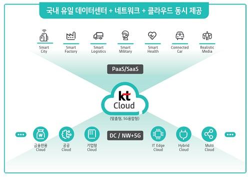 KT는 18일 오전 서울 광화문 KT스퀘어에서 간담회를 열고 5G 인프라 기반 고객사의 비즈니스 혁신 파트너로 거듭나기 위한 계획과 국내 금융. 공공시장을 겨냥한 사업 전략을 밝혔다.