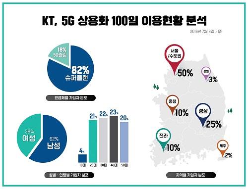 KT는 국내는 물론 해외에서도 데이터를 부담 없이 사용할 수 있는 업계 최초의 5G 데이터 완전 무제한 요금제 '슈퍼플랜'과 '5G 커버리지 맵' 그리고 5G 초능력 서비스를 공개하며, 전 세계 처음으로 5G 상용화의 포문을 열었다.