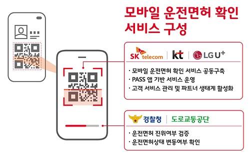 통신3사가 경찰청과 함께 ICT 기술을 바탕으로 실물 운전면허증 대비 편의성과 보안성을 강화한 모바일 운전면허 확인 서비스를 추진한다.