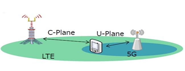 5G NSA 기술은 기존에 구축한 LTE 이동통신망을 주축 망으로 사용하면서 5G 무선망을 새롭게 추가하는 형태에 대한 이미지