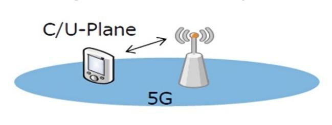 내년 상반기 상요화를 목표로 개발 중인 5G SA 기술은 5G 이동통신망만 사용한다는 이미지
