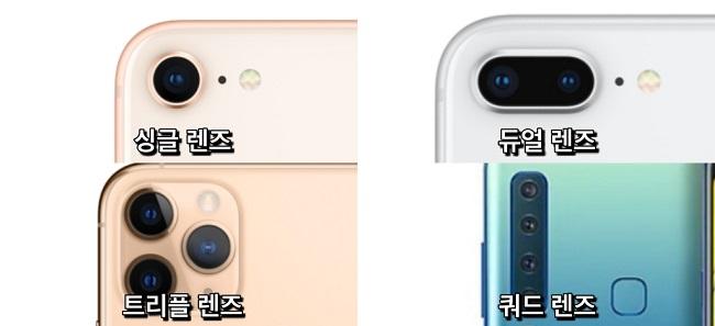 스마트폰 카메라 렌즈 > 싱글렌즈, 듀얼렌즈, 트리플렌즈, 쿼드렌즈가 있다