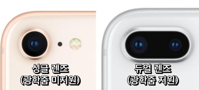 스마트폰 카메라의 줌 기능 > 싱글렌즈는 광학줌 미지원으로 화질 저하가 발생하지만, 광학줌 지원하는 카메라 렌즈에서는 화질 저하가 거의 발생하지 않음