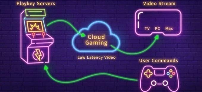 클라우드 게임 서비스 흐름도(사용자가 입력한 신호 --> 게임서버로 송신 --> 사용자의 디바이스에 저지연성 비디오를 스트리밍)
